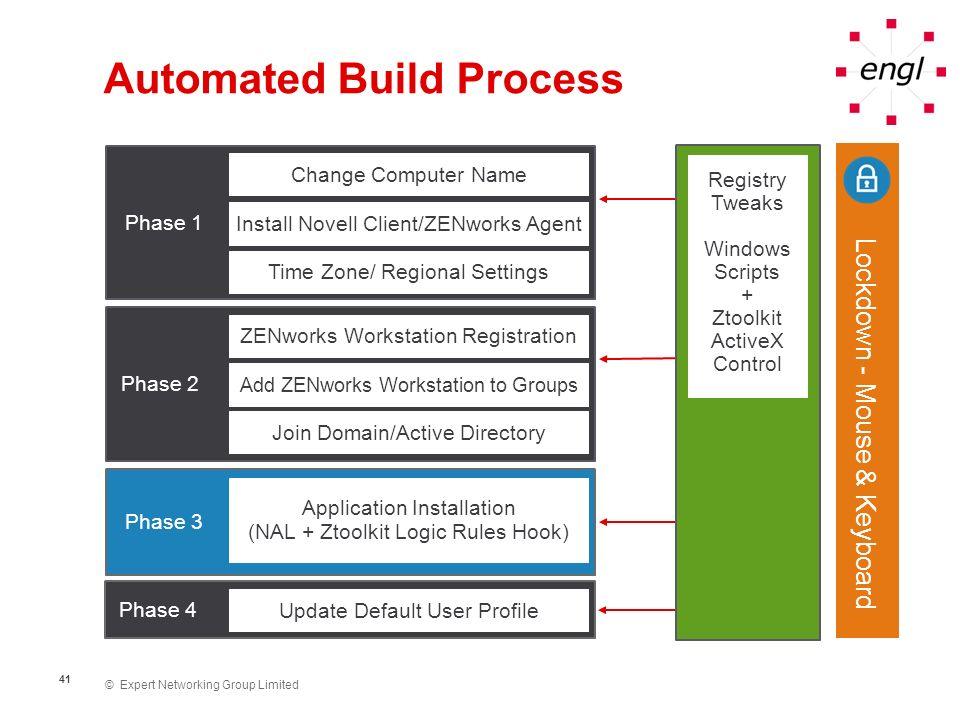 © Expert Networking Group Limited 41 Automated Build Process Phase 1 Phase 2 Change Computer Name ZENworks Workstation Registration Add ZENworks Works
