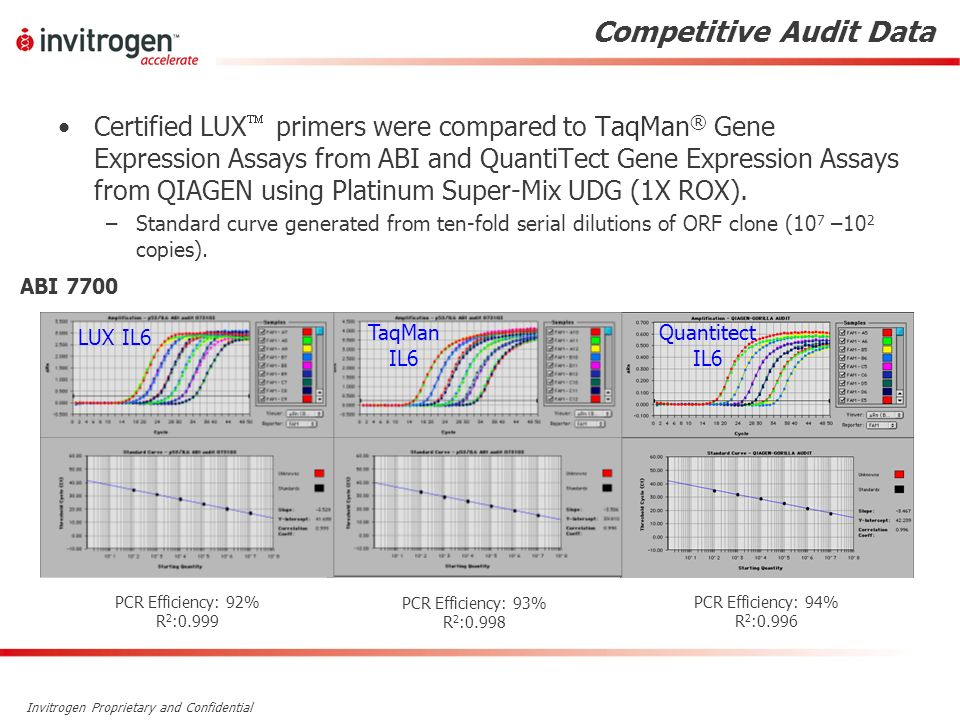 Invitrogen Proprietary and Confidential Competitive Audit Data Certified LUX primers were compared to TaqMan ® Gene Expression Assays from ABI and Qua