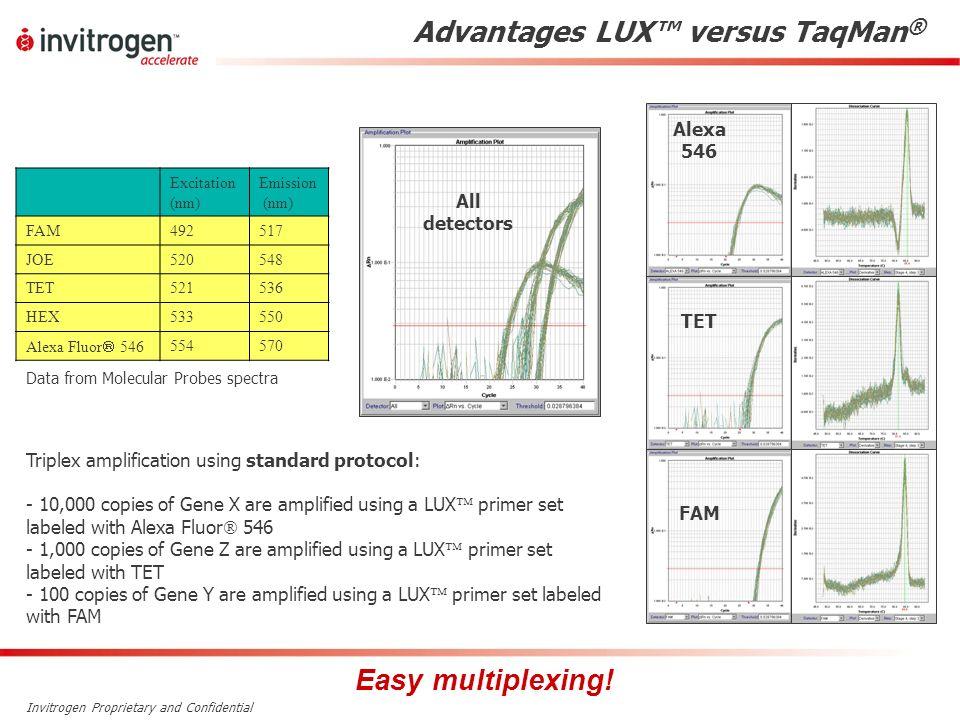 Invitrogen Proprietary and Confidential Advantages LUX versus TaqMan ® Alexa 546 TET FAM All detectors Triplex amplification using standard protocol: