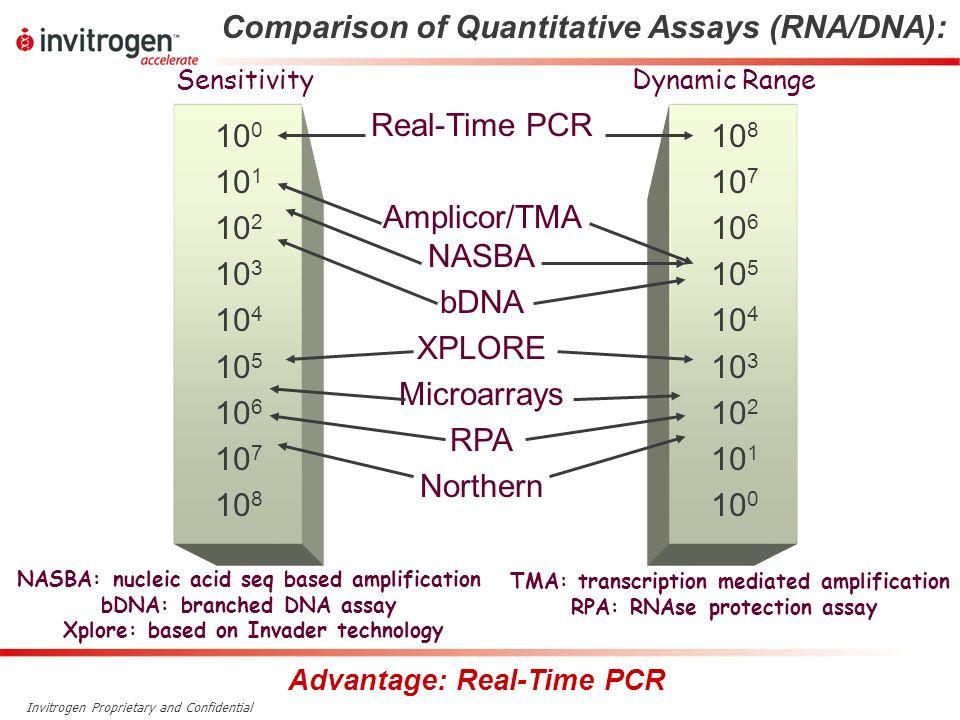 Invitrogen Proprietary and Confidential Comparison of Quantitative Assays (RNA/DNA): Real-Time PCR Amplicor/TMA NASBA bDNA XPLORE Microarrays RPA Nort