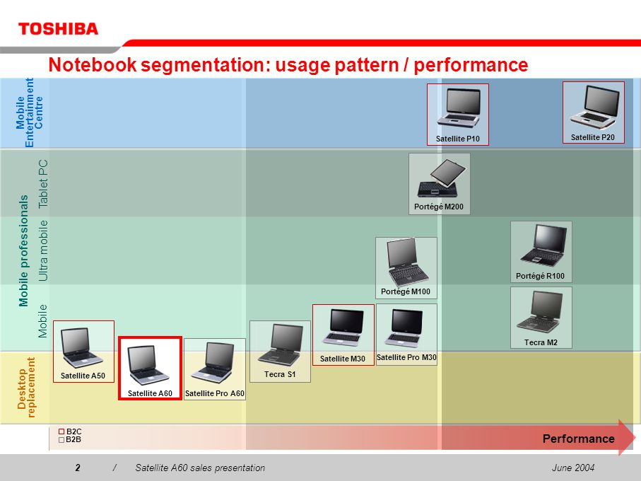 June 20042/Satellite A60 sales presentation2 Notebook segmentation: usage pattern / performance Desktop replacement Mobile Entertainment Centre Mobile
