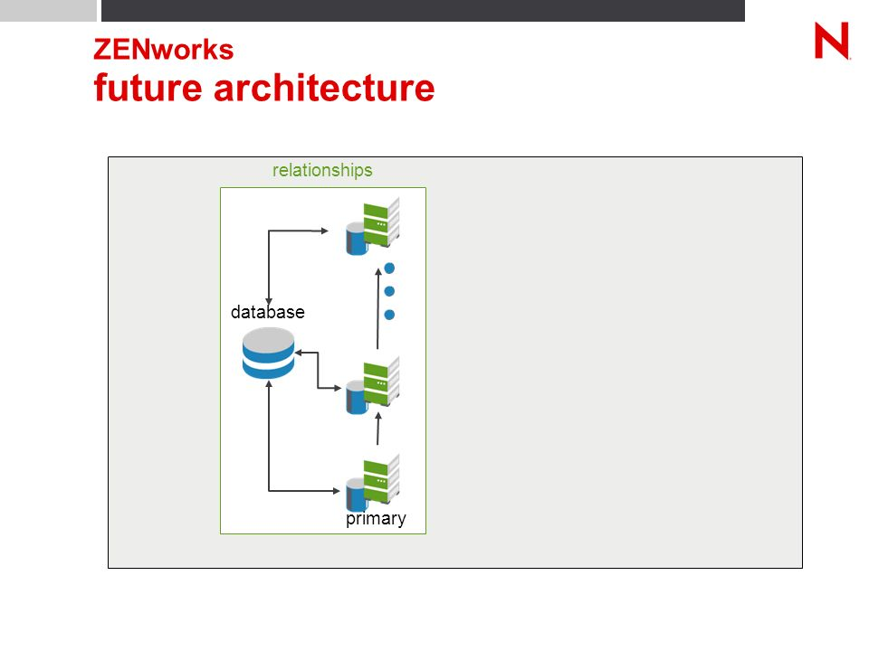 relationships ZENworks future architecture primary database
