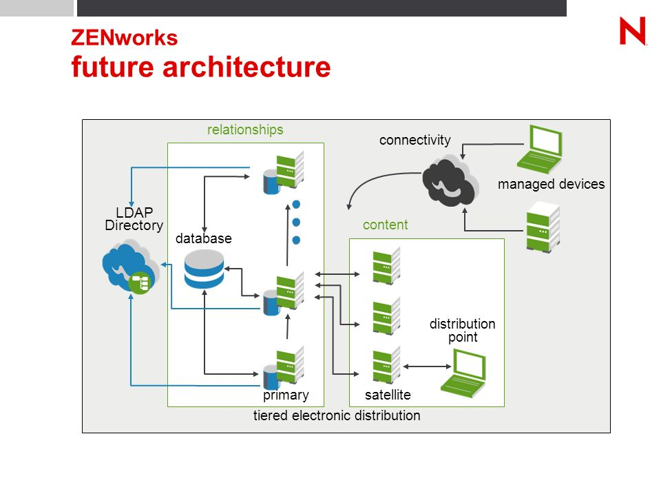 ZENworks future architecture tiered electronic distribution distribution point content relationships primary database satellite managed devices connectivity LDAP Directory