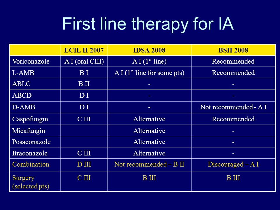 First line therapy for IA ECIL II 2007IDSA 2008BSH 2008 VoriconazoleA I (oral CIII)A I (1° line)Recommended L-AMBB IA I (1° line for some pts)Recommended ABLCB II-- ABCDD I-- D-AMBD I-Not recommended - A I CaspofunginC IIIAlternativeRecommended MicafunginAlternative- PosaconazoleAlternative- ItraconazoleC IIIAlternative- CombinationD IIINot recommended – B IIDiscouraged – A I Surgery (selected pts) C IIIB III