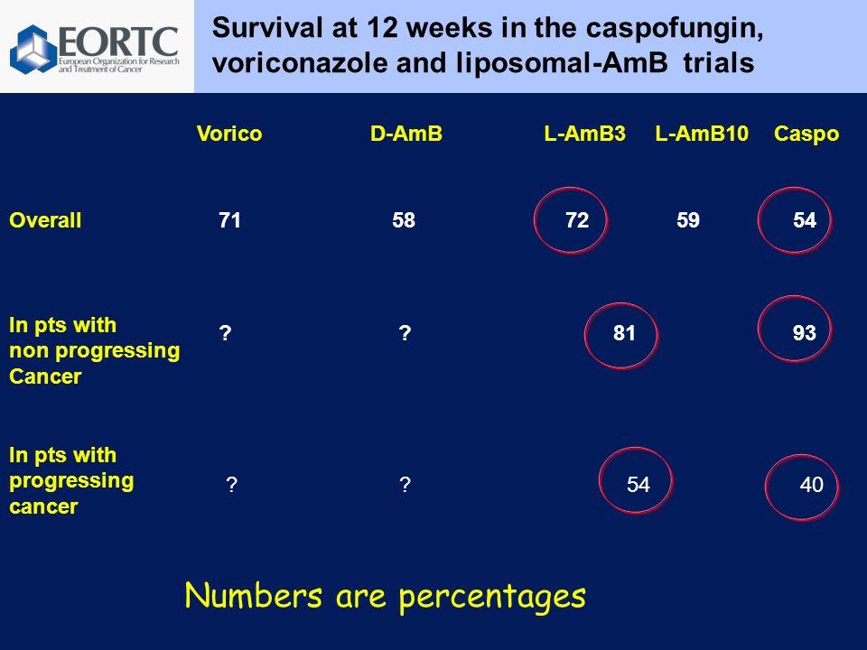 Survival at 12 weeks in the caspofungin, voriconazole and liposomal-AmB trials VoricoD-AmBL-AmB3 L-AmB10 Caspo Overall In pts with non progressing Can