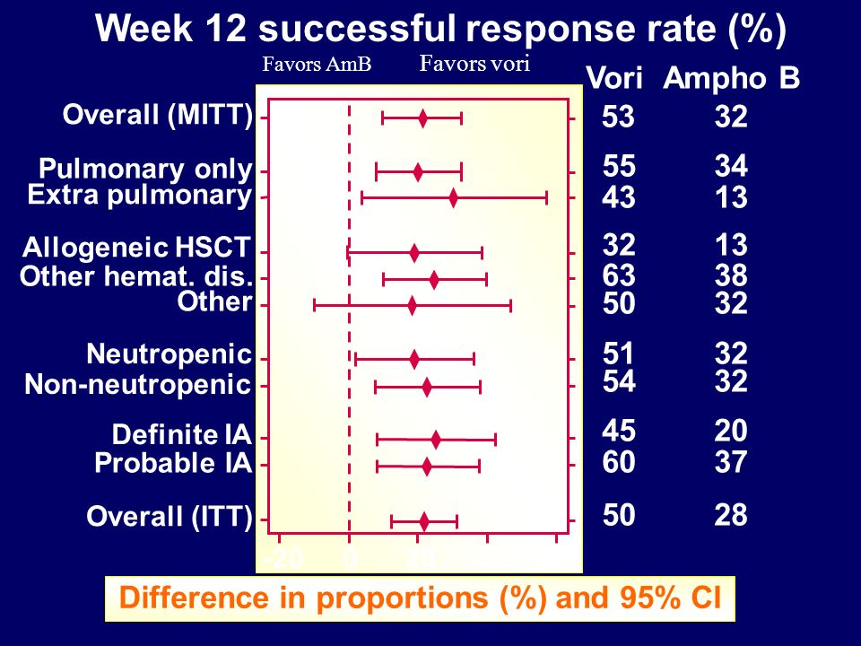 Difference in proportions (%) and 95% CI VoriAmpho B Overall (MITT) Pulmonary only Extra pulmonary Allogeneic HSCT Other hemat.