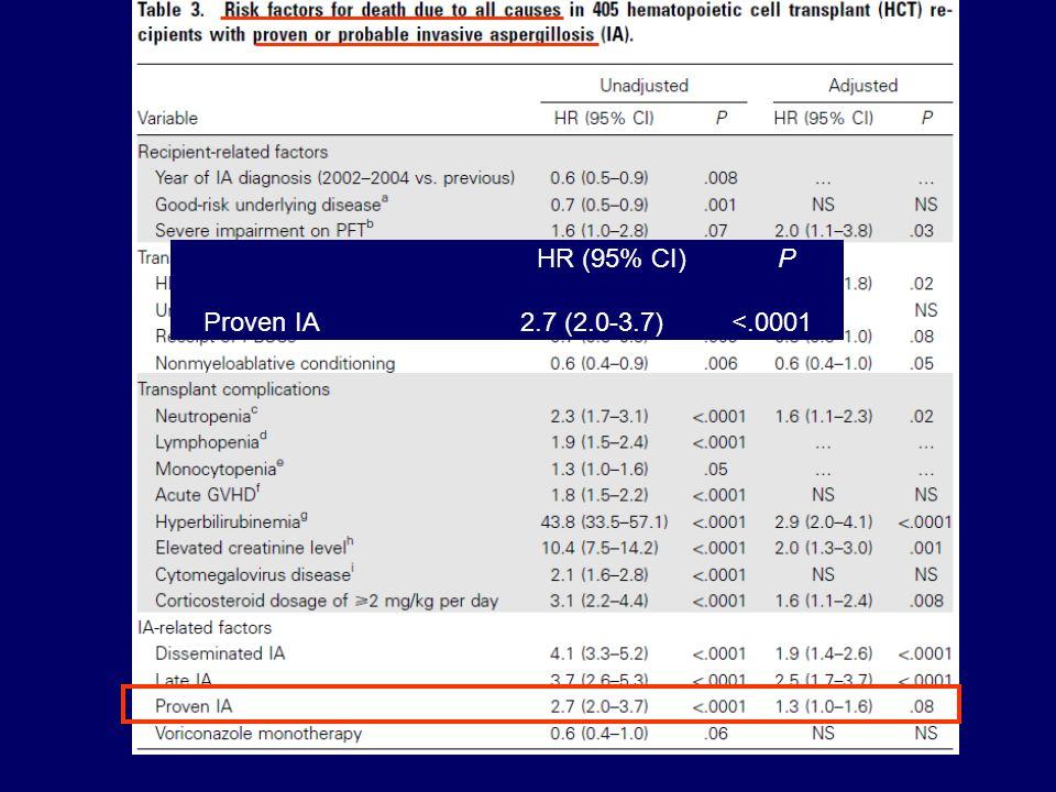 HR (95% CI) P Proven IA2.7 (2.0-3.7)<.0001