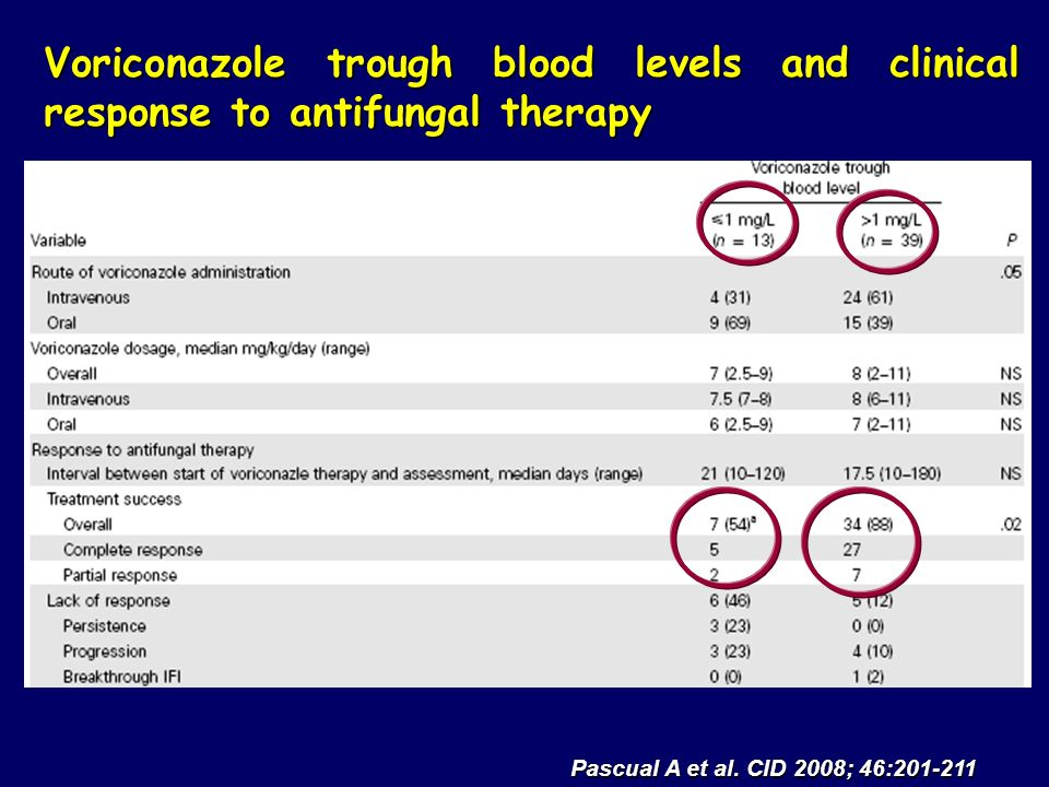Voriconazole trough blood levels and clinical response to antifungal therapy Pascual A et al.