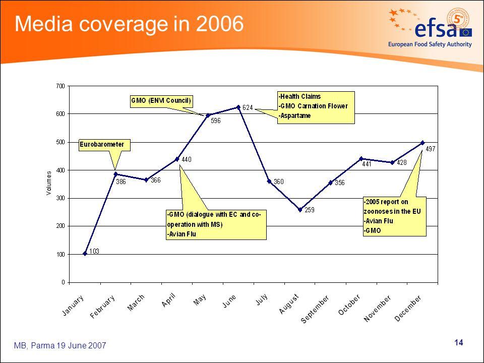MB, Parma 19 June 2007 14 Media coverage in 2006