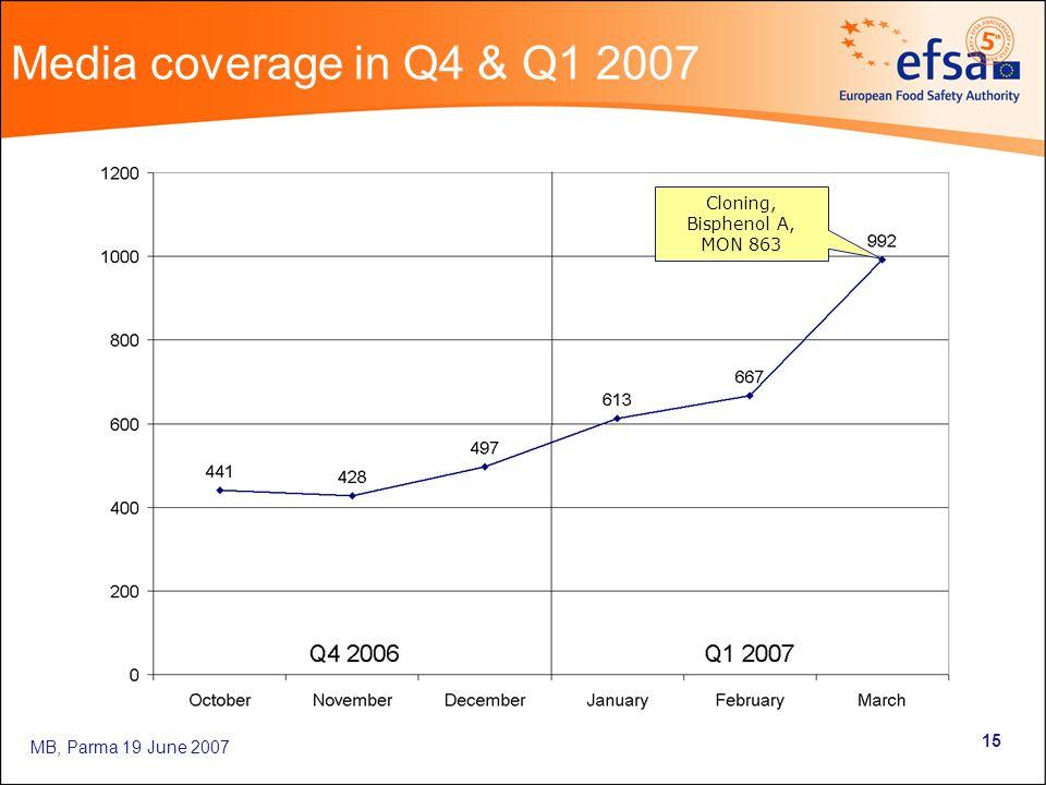 MB, Parma 19 June 2007 15 Media coverage in Q4 & Q1 2007 Cloning, Bisphenol A, MON 863