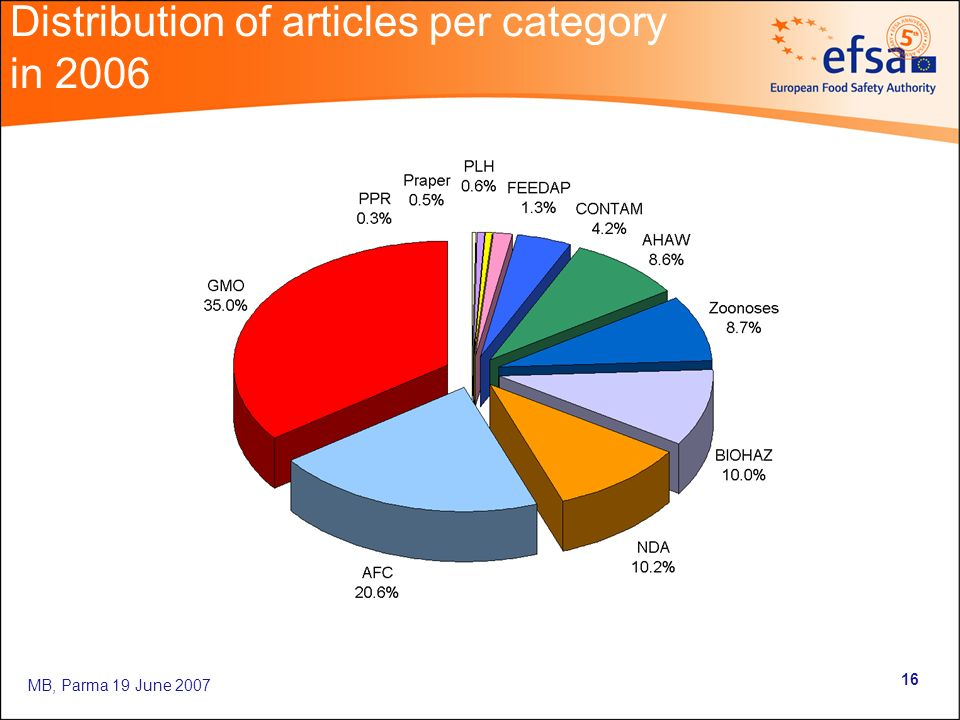 MB, Parma 19 June Distribution of articles per category in 2006