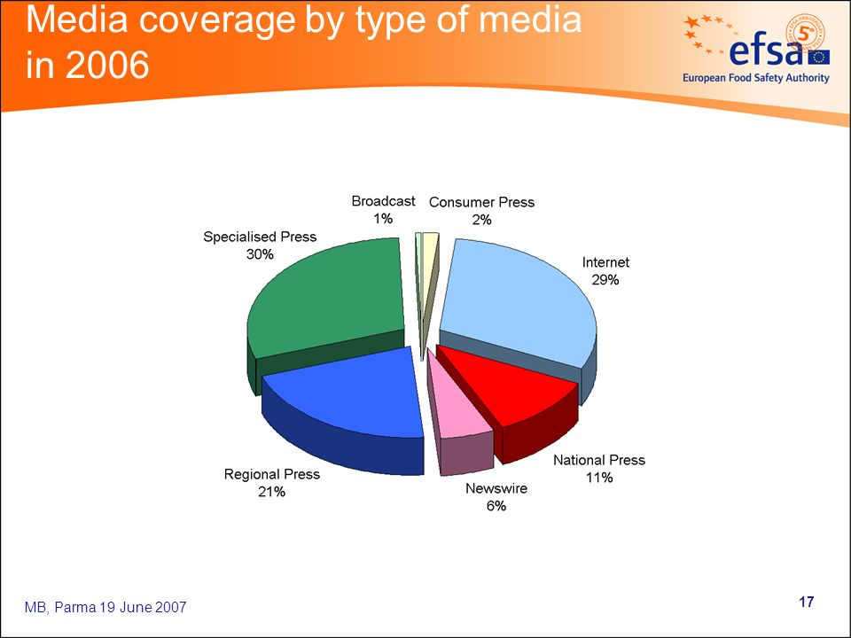 MB, Parma 19 June 2007 17 Media coverage by type of media in 2006