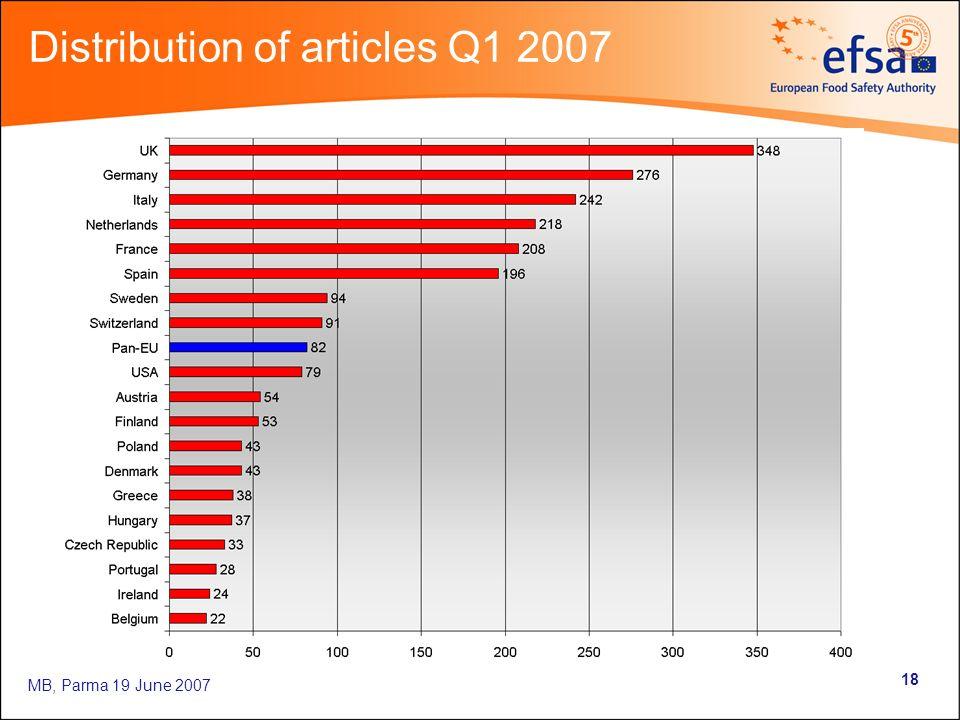 MB, Parma 19 June 2007 18 Distribution of articles Q1 2007