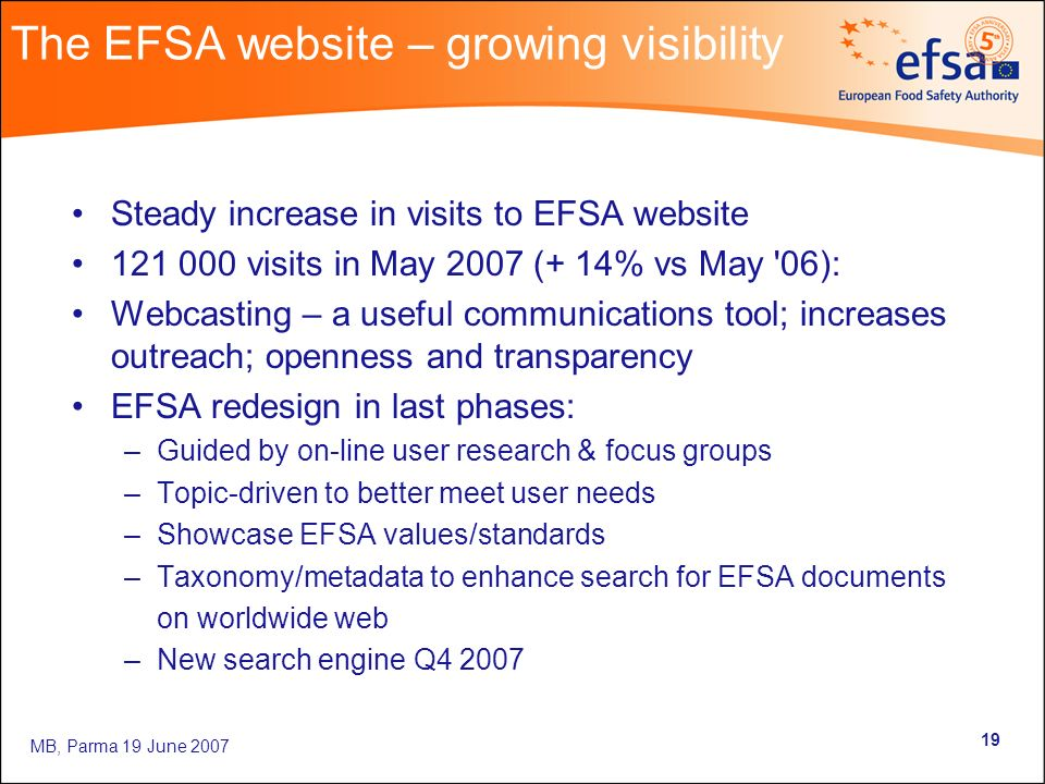 MB, Parma 19 June 2007 19 The EFSA website – growing visibility Steady increase in visits to EFSA website 121 000 visits in May 2007 (+ 14% vs May '06