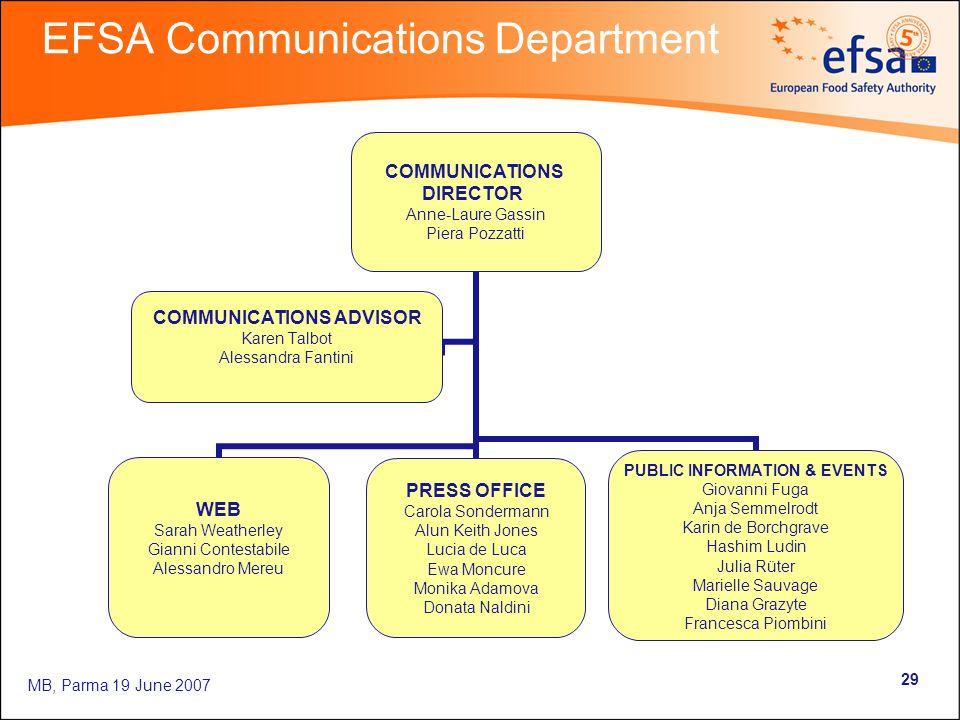 MB, Parma 19 June 2007 29 EFSA Communications Department