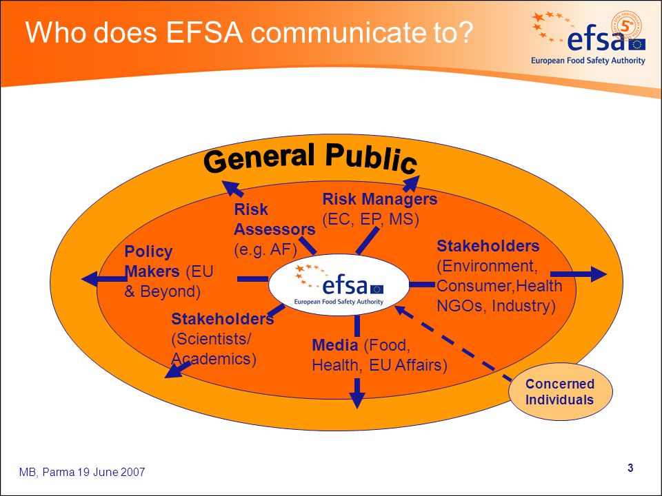 MB, Parma 19 June 2007 3 Who does EFSA communicate to? Risk Managers (EC, EP, MS) Stakeholders (Environment, Consumer,Health NGOs, Industry) Media (Fo