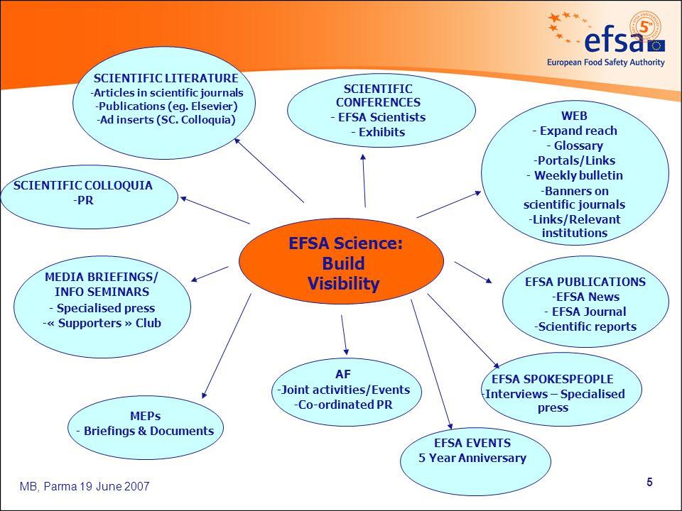 MB, Parma 19 June 2007 5 EFSA Science : Build Visibility SCIENTIFIC CONFERENCES - EFSA Scientists - Exhibits WEB - Expand reach - Glossary -Portals/Li