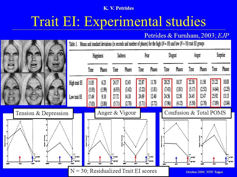 K. V. Petrides Trait EI: Experimental studies Petrides & Furnham, 2003; EJP Tension & Depression Anger & VigourConfusion & Total POMS N = 30; Residual