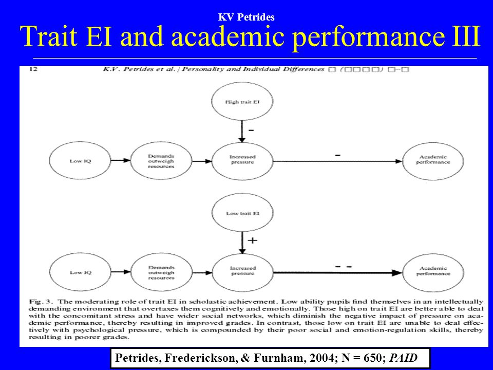 KV Petrides Trait EI and academic performance III Petrides, Frederickson, & Furnham, 2004; N = 650; PAID