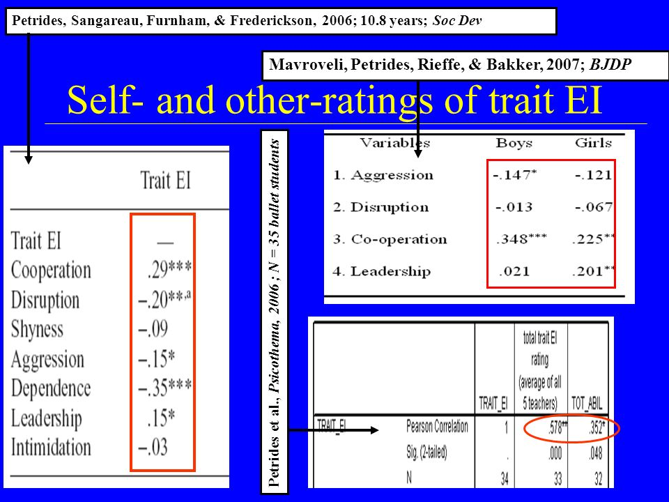 K. V. PetridesKV Petrides Self- and other-ratings of trait EI Petrides et al., Psicothema, 2006 ; N = 35 ballet students Petrides, Sangareau, Furnham,