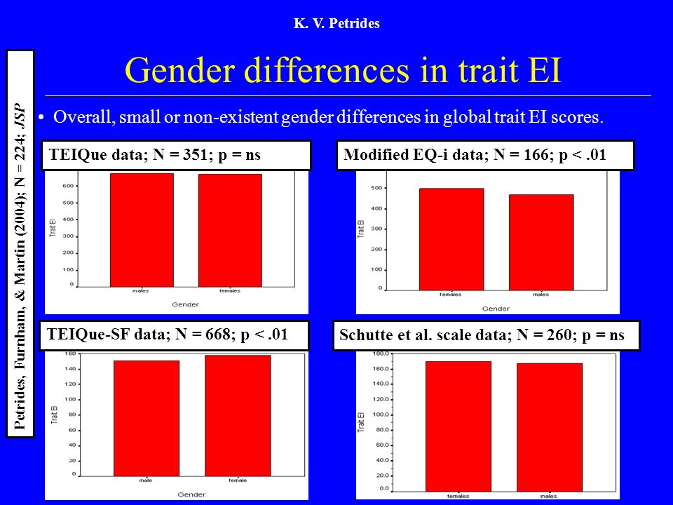 K. V. Petrides Gender differences in trait EI TEIQue data; N = 351; p = ns Overall, small or non-existent gender differences in global trait EI scores