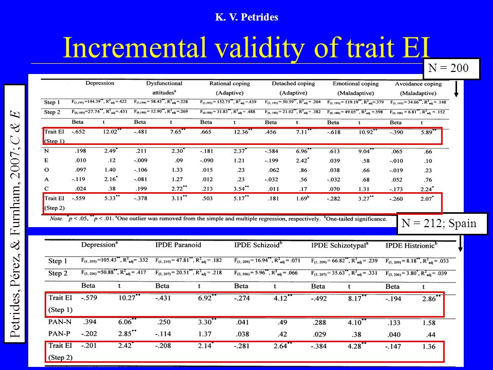 K. V. Petrides Incremental validity of trait EI N = 200 N = 212; Spain Petrides, Pérez, & Furnham, 2007; C & E