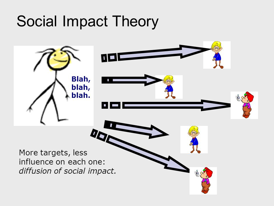 Many to One Social Impact Theory More forces, more total impact but each individual force has less influence. Distance diminishes influence of source.