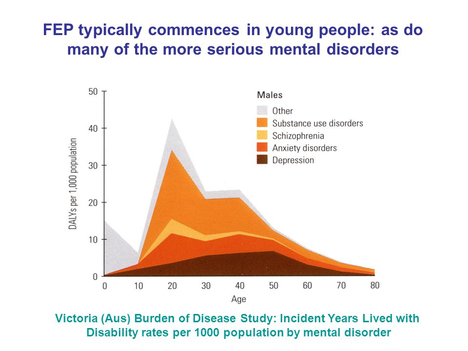 Victoria (Aus) Burden of Disease Study: Incident Years Lived with Disability rates per 1000 population by mental disorder FEP typically commences in y