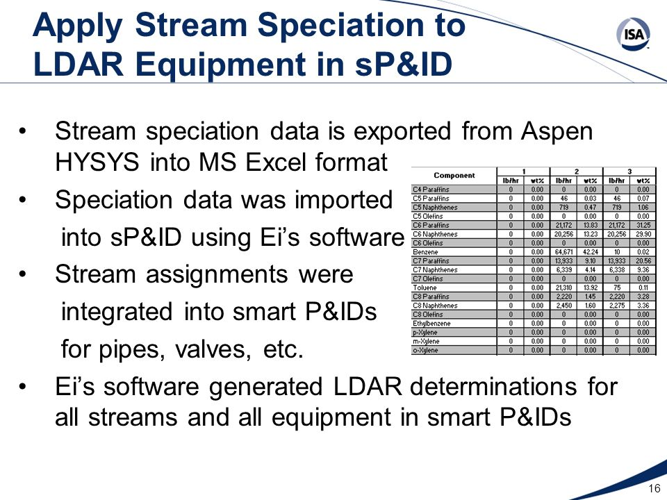 16 Apply Stream Speciation to LDAR Equipment in sP&ID Stream speciation data is exported from Aspen HYSYS into MS Excel format Speciation data was imp