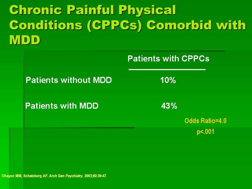 Chronic Painful Physical Conditions (CPPCs) Comorbid with MDD Ohayon MM, Schatzberg AF. Arch Gen Psychiatry. 2003;60:39-47.