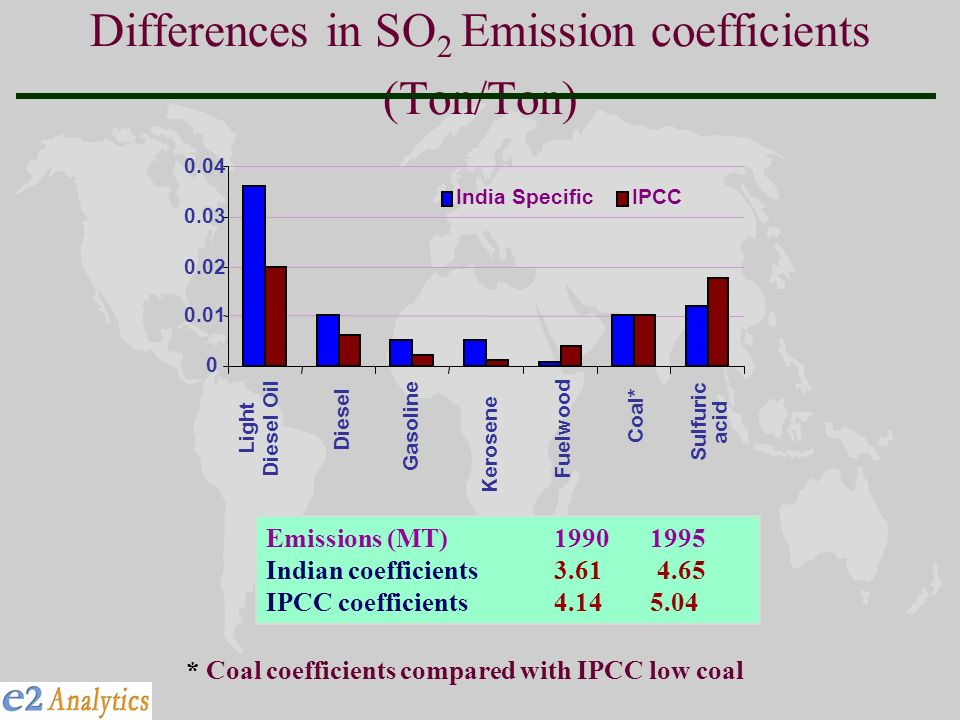 Differences in SO 2 Emission coefficients (Ton/Ton) Gasoline Kerosene 0 0.01 0.02 0.03 0.04 Light Diesel Oil Diesel Fuelwood Coal* Sulfuric acid India