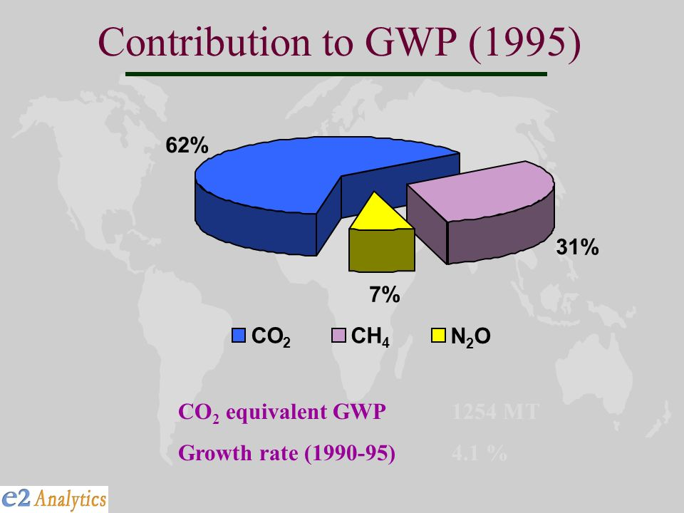 Contribution to GWP (1995) 62% 31% 7% CO 2 CH 4 N2ON2O CO 2 equivalent GWP1254 MT Growth rate ( )4.1 %