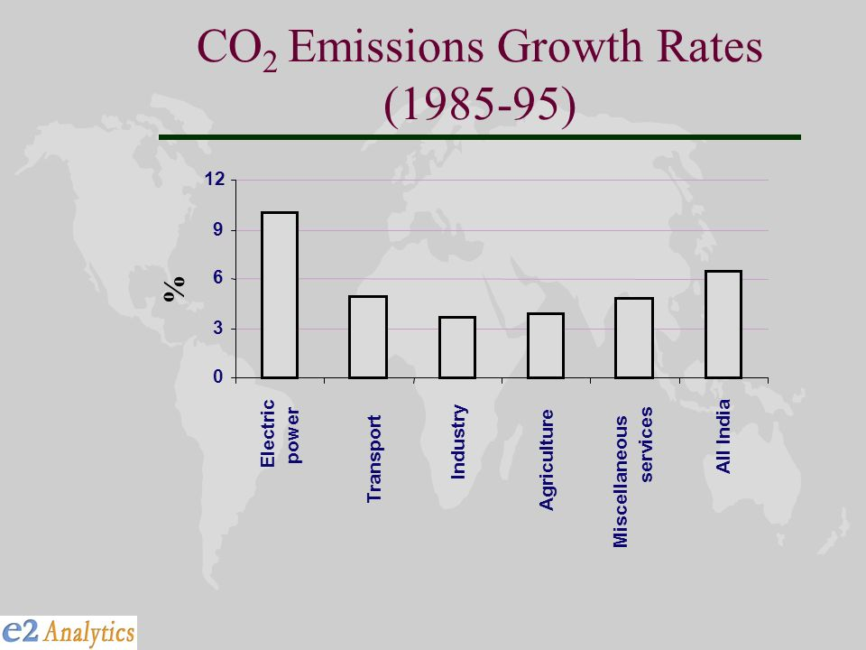 CO 2 Emissions Growth Rates (1985-95) Miscellaneous 0 3 6 9 12 Electric power Transport Industry Agriculture services All India %