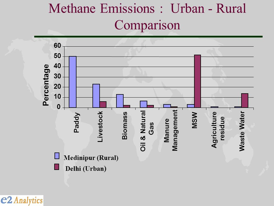 Methane Emissions : Urban - Rural Comparison Paddy Livestock Biomass Oil & Natural Gas Manure Management MSW Agriculture residue Waste Water Percentage Medinipur (Rural) Delhi (Urban )