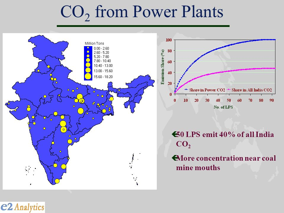 CO 2 from Power Plants ç50 LPS emit 40% of all India CO 2 çMore concentration near coal mine mouths Million Tons