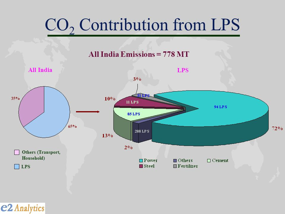 CO 2 Contribution from LPS Others (Transport, Household) LPS All India Emissions = 778 MT All India LPS