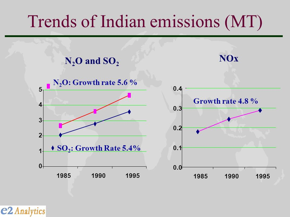 Trends of Indian emissions (MT) N 2 O: Growth rate 5.6 % SO 2 : Growth Rate 5.4% NOx N 2 O and SO 2 Growth rate 4.8 %