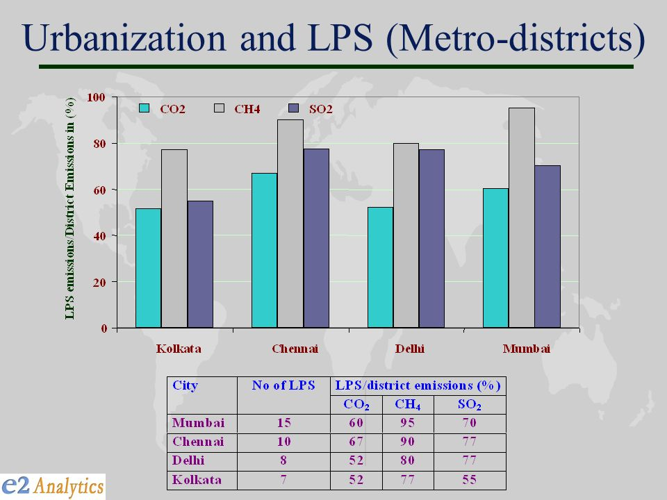 Urbanization and LPS (Metro-districts)