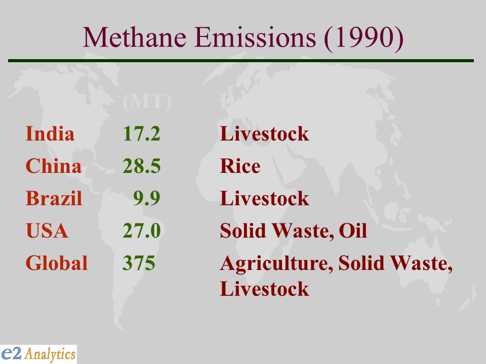Methane Emissions (1990) (MT) Dominant Sources India17.2Livestock China28.5Rice Brazil 9.9Livestock USA27.0Solid Waste, Oil Global375Agriculture, Solid Waste, Livestock