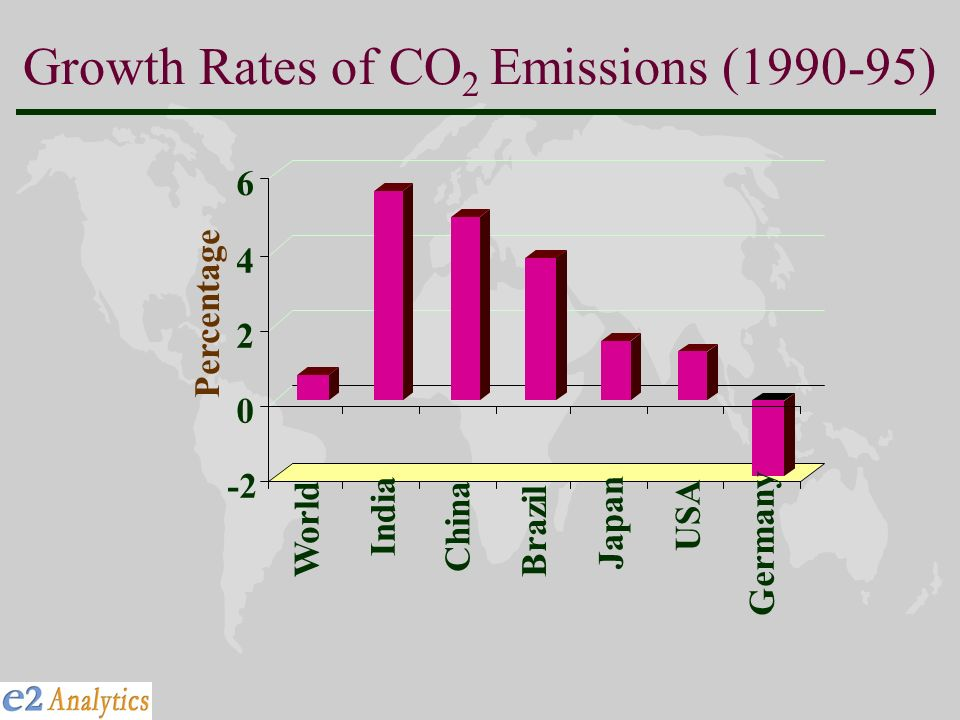 Growth Rates of CO 2 Emissions ( ) Percentage World India China Brazil Japan USA Germany