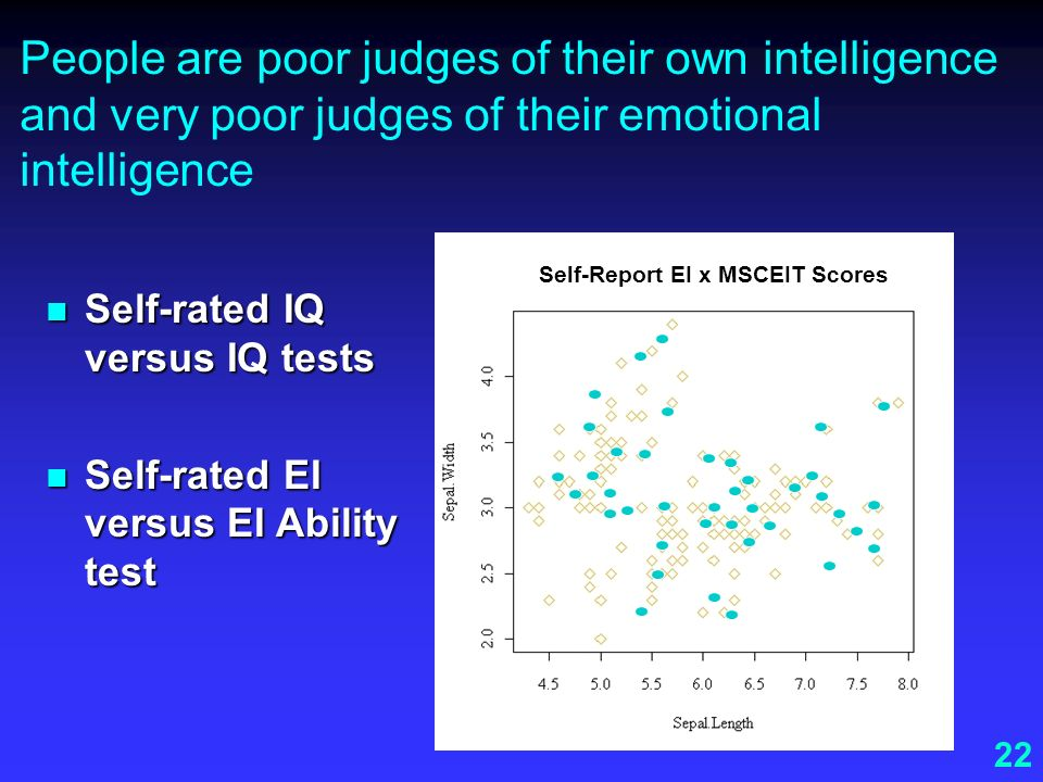 22 People are poor judges of their own intelligence and very poor judges of their emotional intelligence Self-rated IQ versus IQ tests Self-rated IQ v