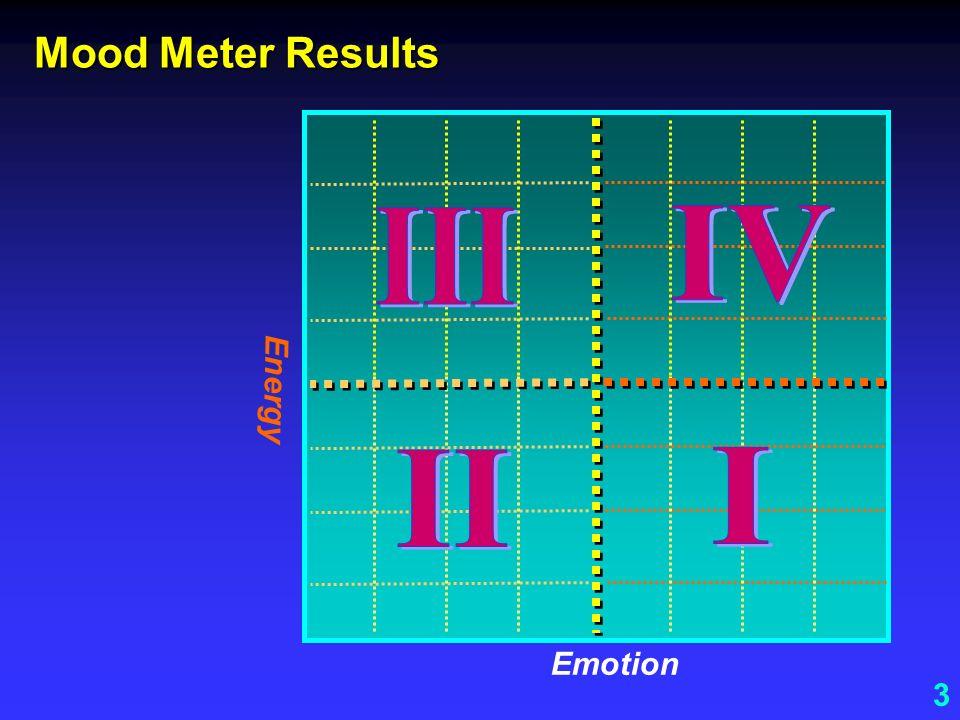 3 Mood Meter Results Emotion Energy