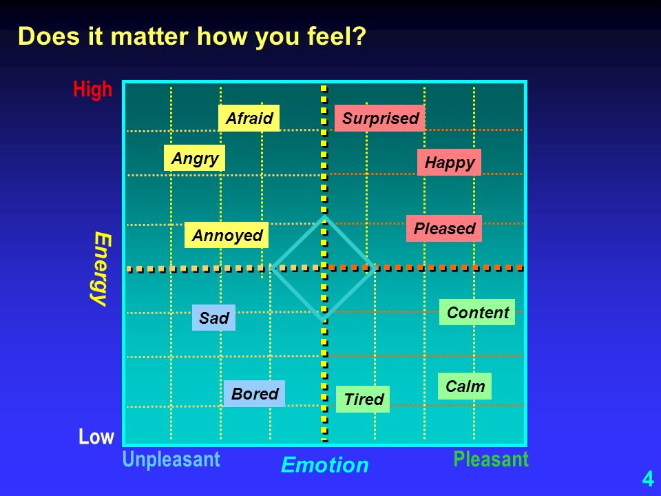4 PleasantUnpleasant High Emotion Energy Low Sad Happy Angry Calm Content Pleased Afraid Annoyed Bored Tired Surprised Does it matter how you feel?