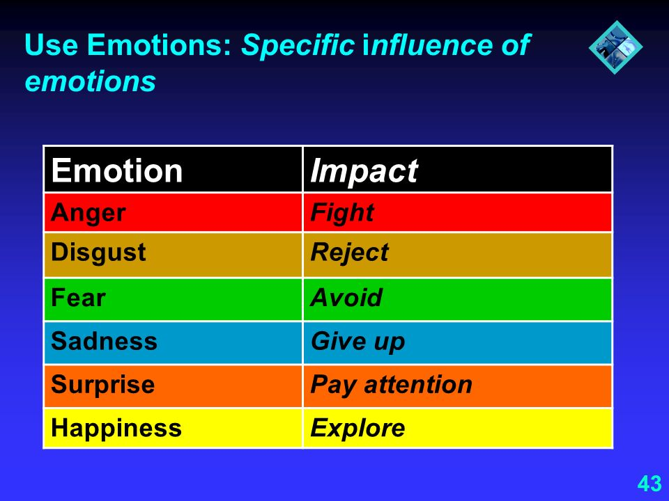 43 Use Emotions: Specific influence of emotions EmotionImpact AngerFight DisgustReject FearAvoid SadnessGive up SurprisePay attention HappinessExplore