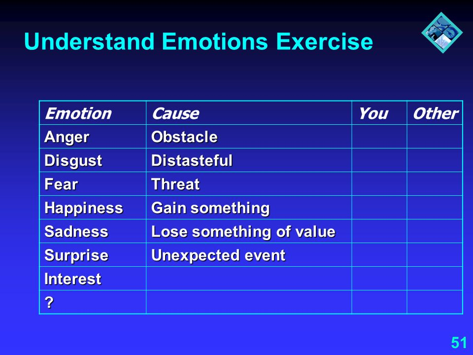 51 Understand Emotions Exercise EmotionCauseYouOther AngerObstacle DisgustDistasteful FearThreat Happiness Gain something Sadness Lose something of va