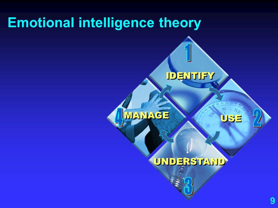 9 Emotional intelligence theory IDENTIFY USE UNDERSTAND MANAGE
