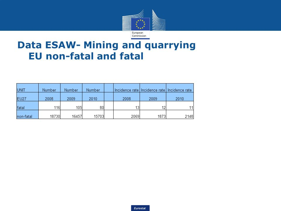 Eurostat Data ESAW- Mining and quarrying EU non-fatal and fatal UNITNumber Incidence rate EU27200820092010 200820092010 fatal11610580 131211 non-fatal