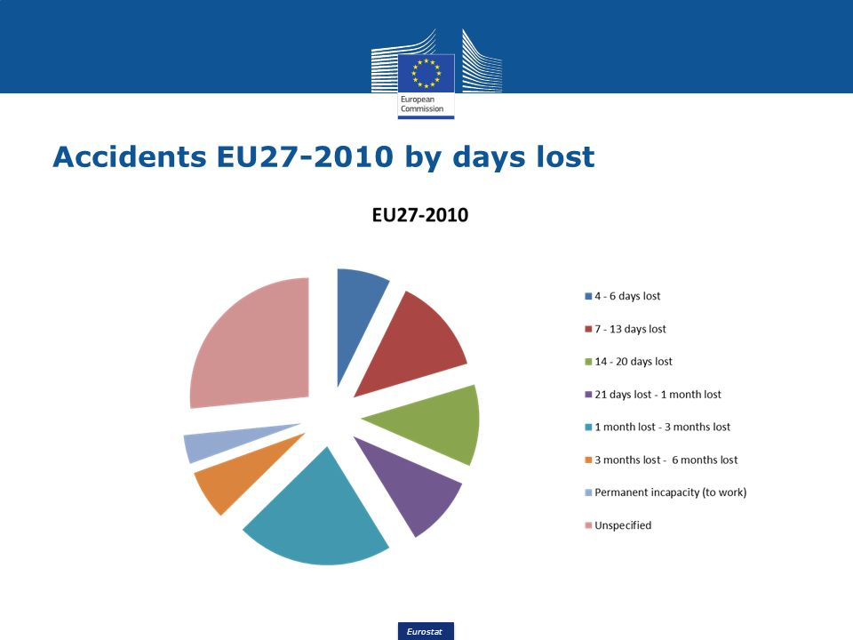 Eurostat Accidents EU27-2010 by days lost