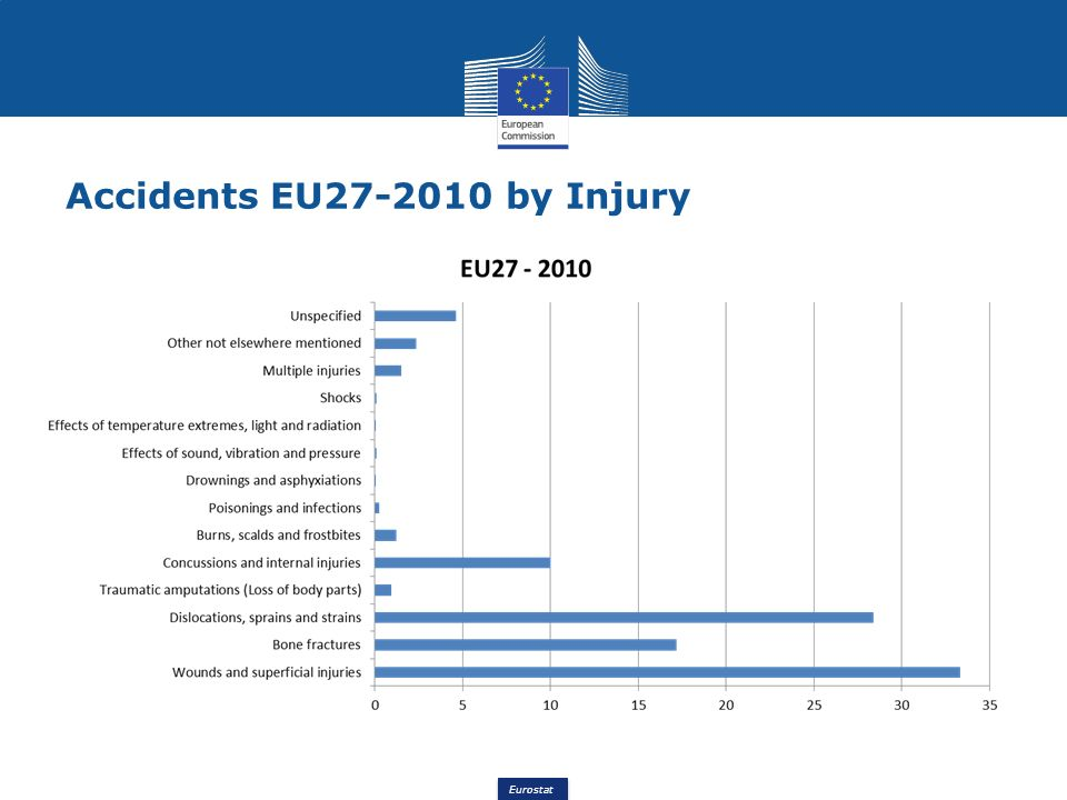 Eurostat Accidents EU27-2010 by Injury