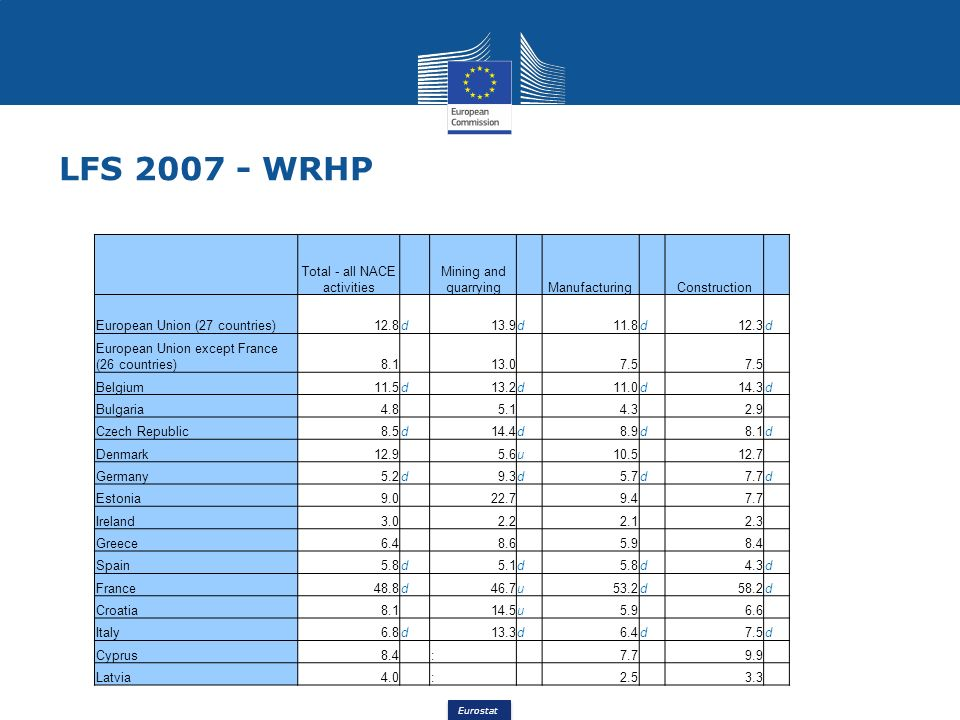 Eurostat LFS 2007 - WRHP Total - all NACE activities Mining and quarrying Manufacturing Construction European Union (27 countries)12.8d13.9d11.8d12.3d